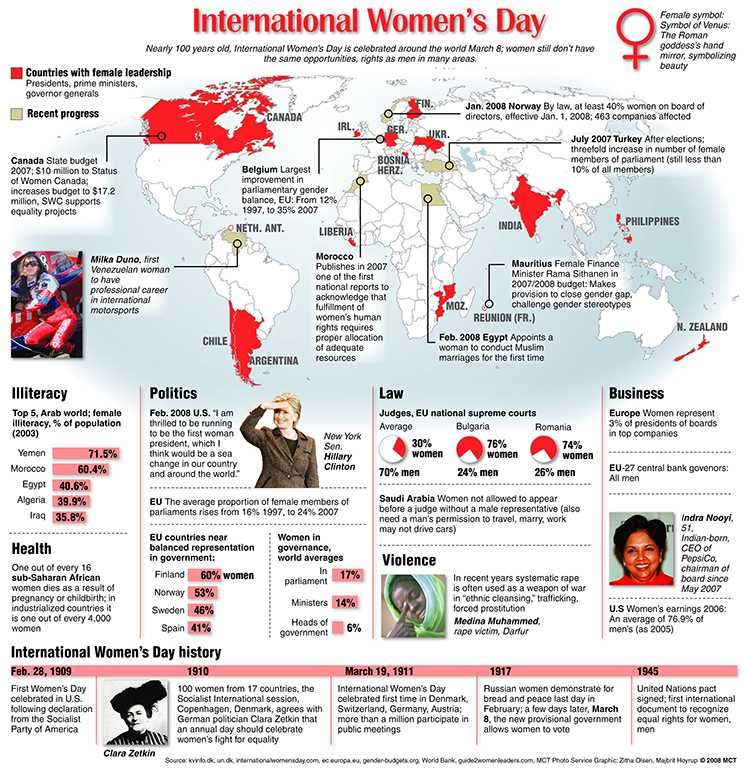 World+map+highlighting+recent+steps+toward+equality+for+women+and+some+of+the+issues+yet+to+be+dealt+with%3B+International+Women%27s+Day+is+celebrated+worldwide+March+8.%0ADIVERSITY+%28WOMEN%29+MCT+