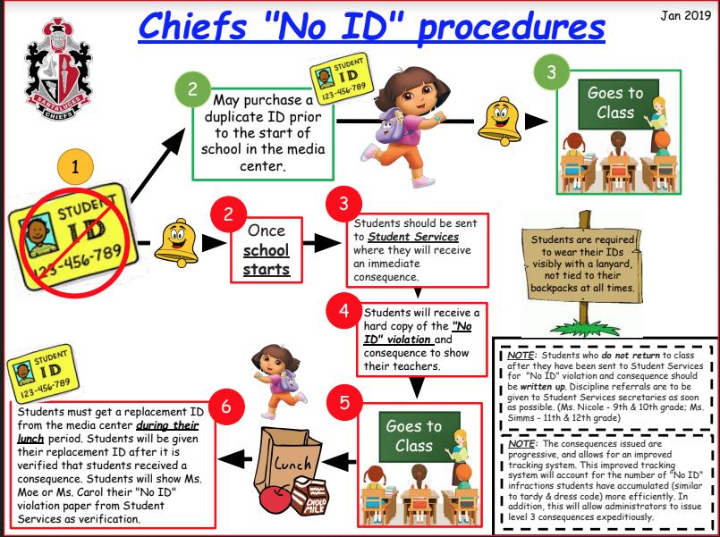 New 2019 ID Procedures