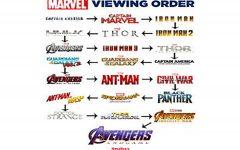 Everything leading up to Avengers Endgame