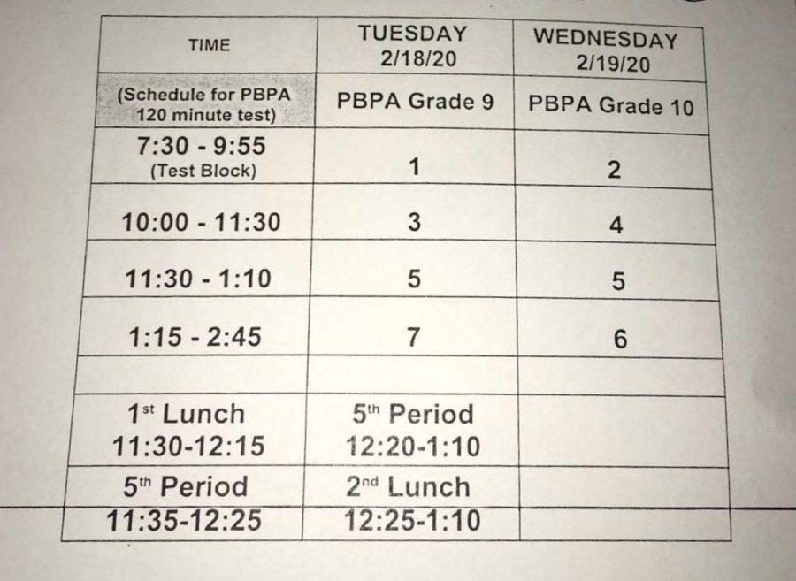 Testing Schedule